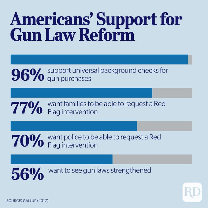 Bar charts show Americans' Support for Gun Law Reform