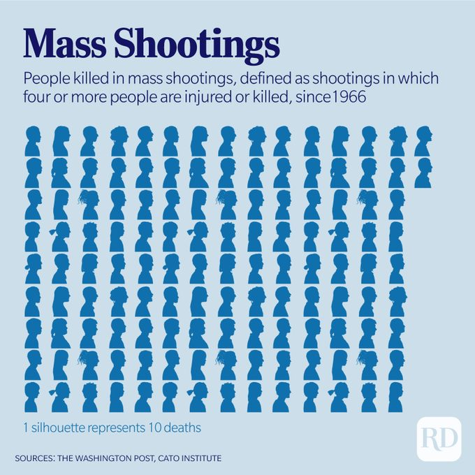 Silhouettes represent deaths by mass shooting in the United States since 1966.