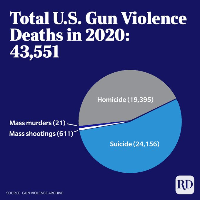 Total US Gun Violence Deaths in 2020 pie chart. Total: 43,551. Homicide: 19, 395. Suicide: 24,156. Mass murders: 21. Mass shootings: 611.