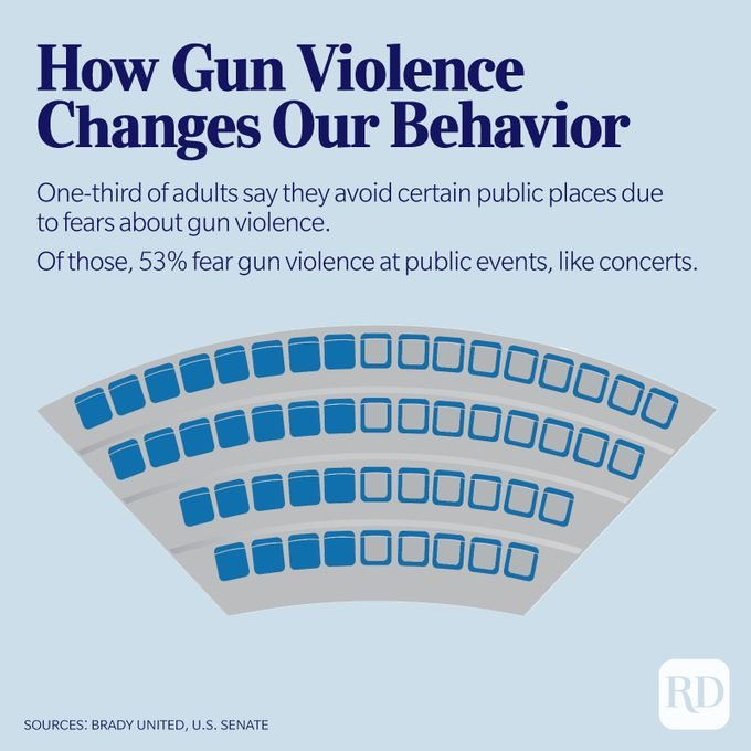 Concert seating chart displays percentage of people who fear gun violence in public spaces like concerts.
