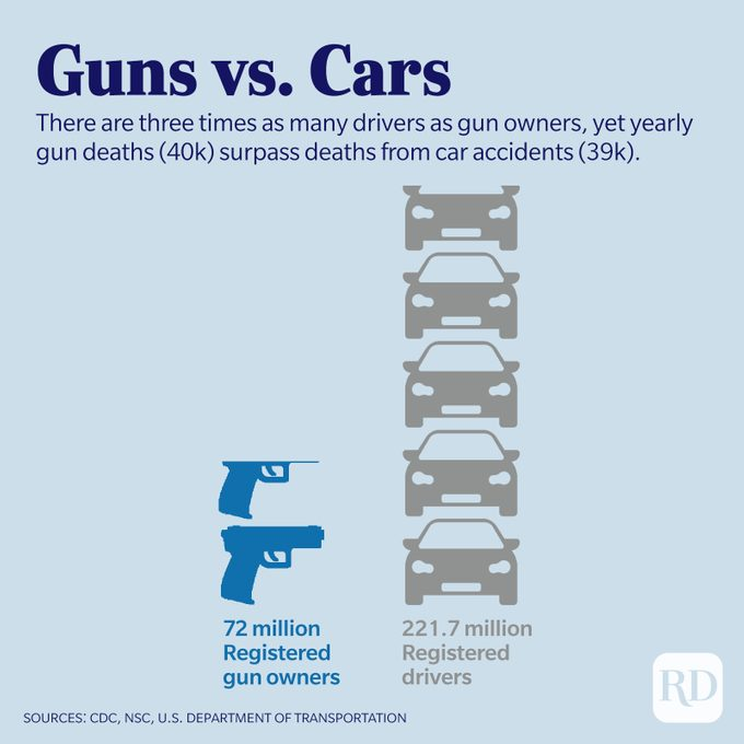 There are three times as many drivers as gun owners, yet yearly gun deaths (40k) surpass deaths from car accidents (39k).