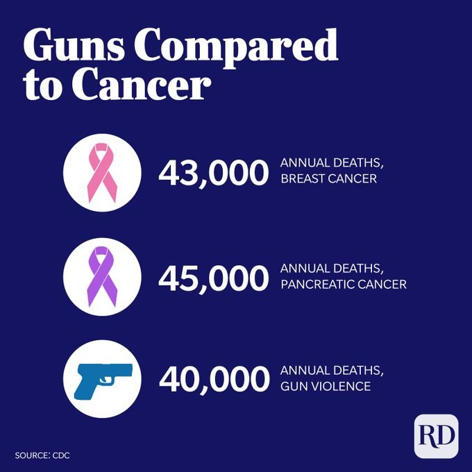 Gun deaths (40k) compared to deaths by pancreatic (45K) and breast cancer (43k)