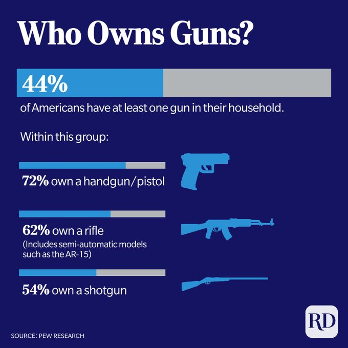 44% of Americans have at least one gun. Of these owners, 72% own a handgun, 62% own a rifle, and 54% own a shotgun.