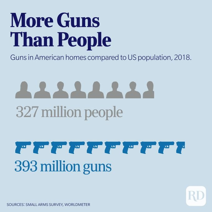 Infographic displaying how guns outnumber people in the United States (393 million guns, 327 million people)
