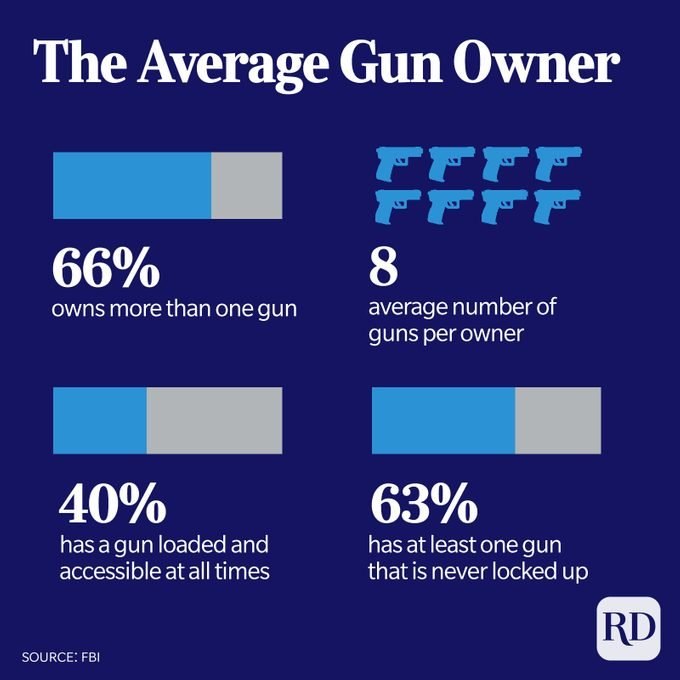 Statistics about the average American gun owner