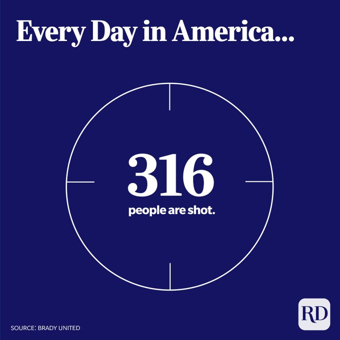 Crosshair circle displays number of people shot in America every day: 316.