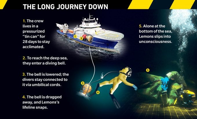"""Graphic labeled """"The long journey down"""" showing the 5 steps to Lemon at the bottom of the sea unconscious."""