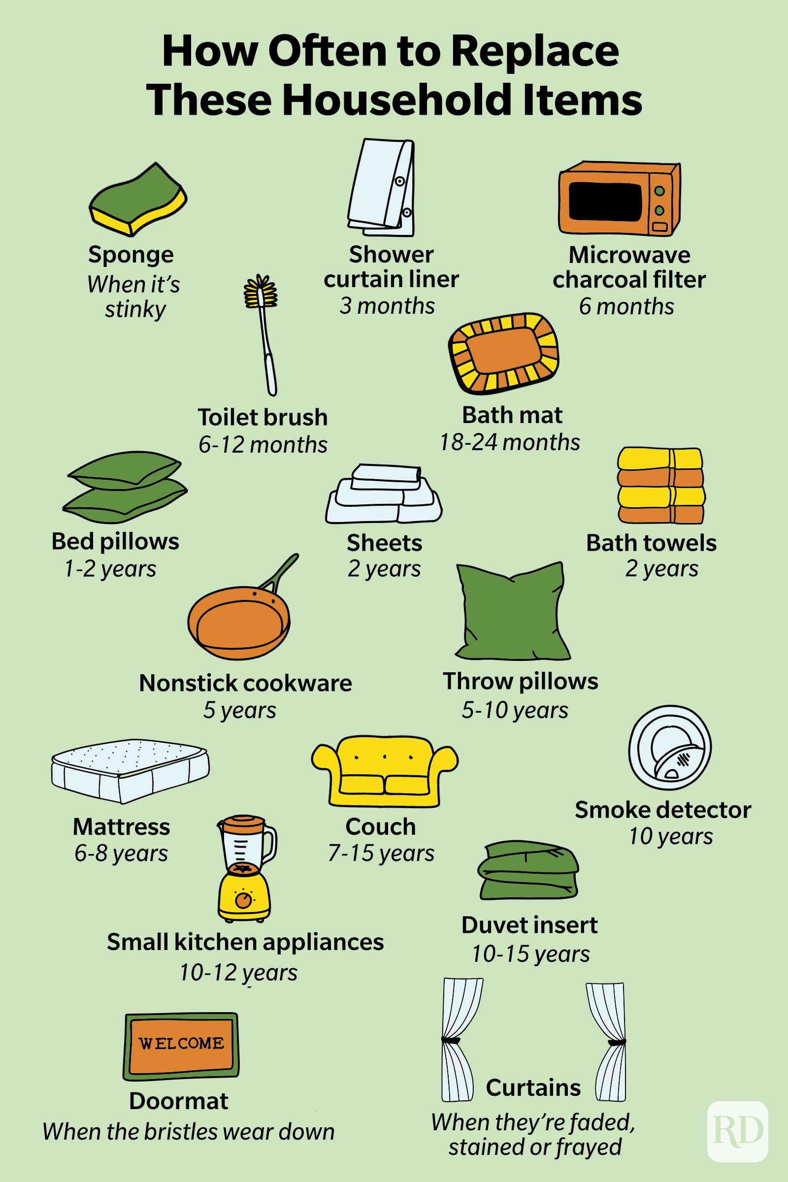 How Often To Replace Household Items Infographic (text in article)