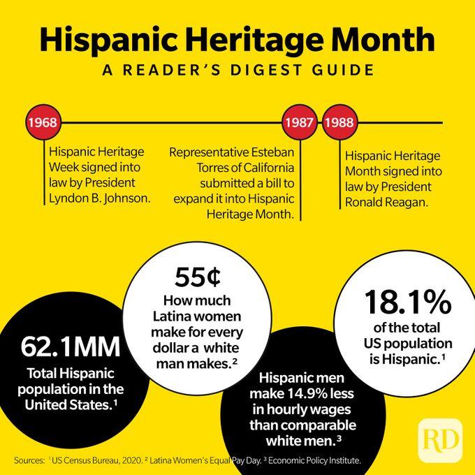 Hispanic Heritage Month Infographic