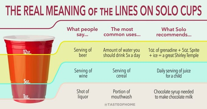 infographic denoting the lines on a red solo cup and what each can be used for