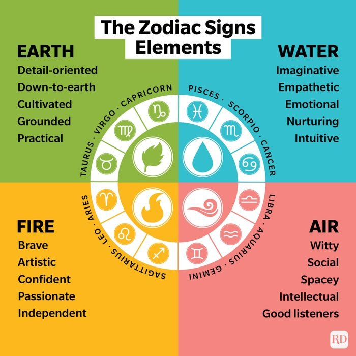 Zodiac Signs Elements Infographic