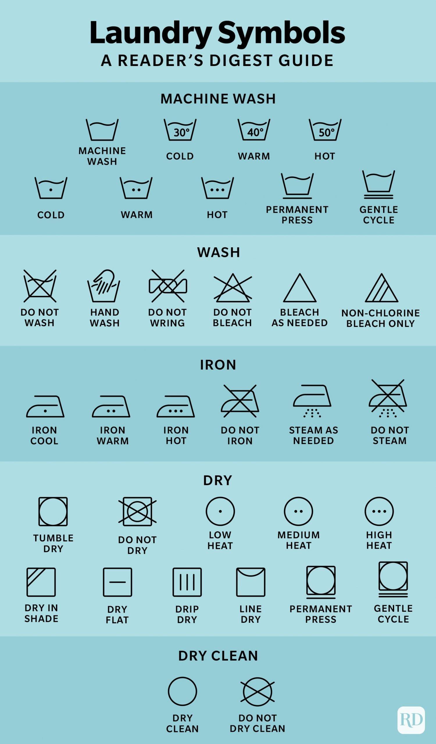Laundry Symbols Infographic