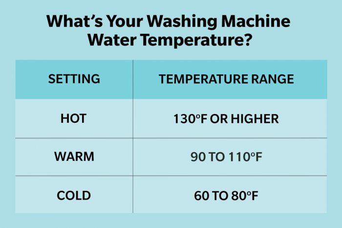 Washing Machine Temperature Chart