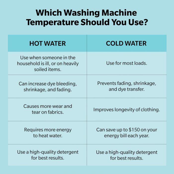 Washing Machine Temperature Chart 2