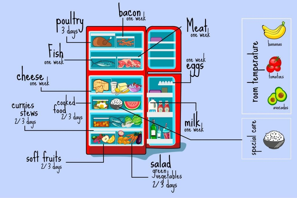 Pointers For Making The Most Of Your Fridge Reader 39 S Digest