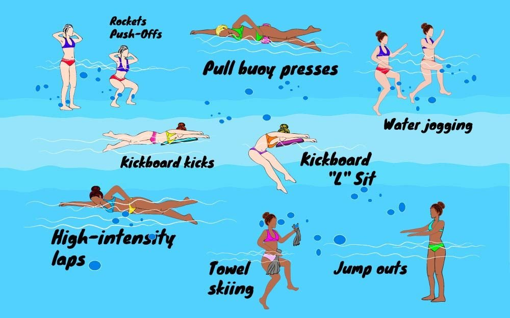 The Best Swimming Workouts To Torch Calories Reader 39 S Digest