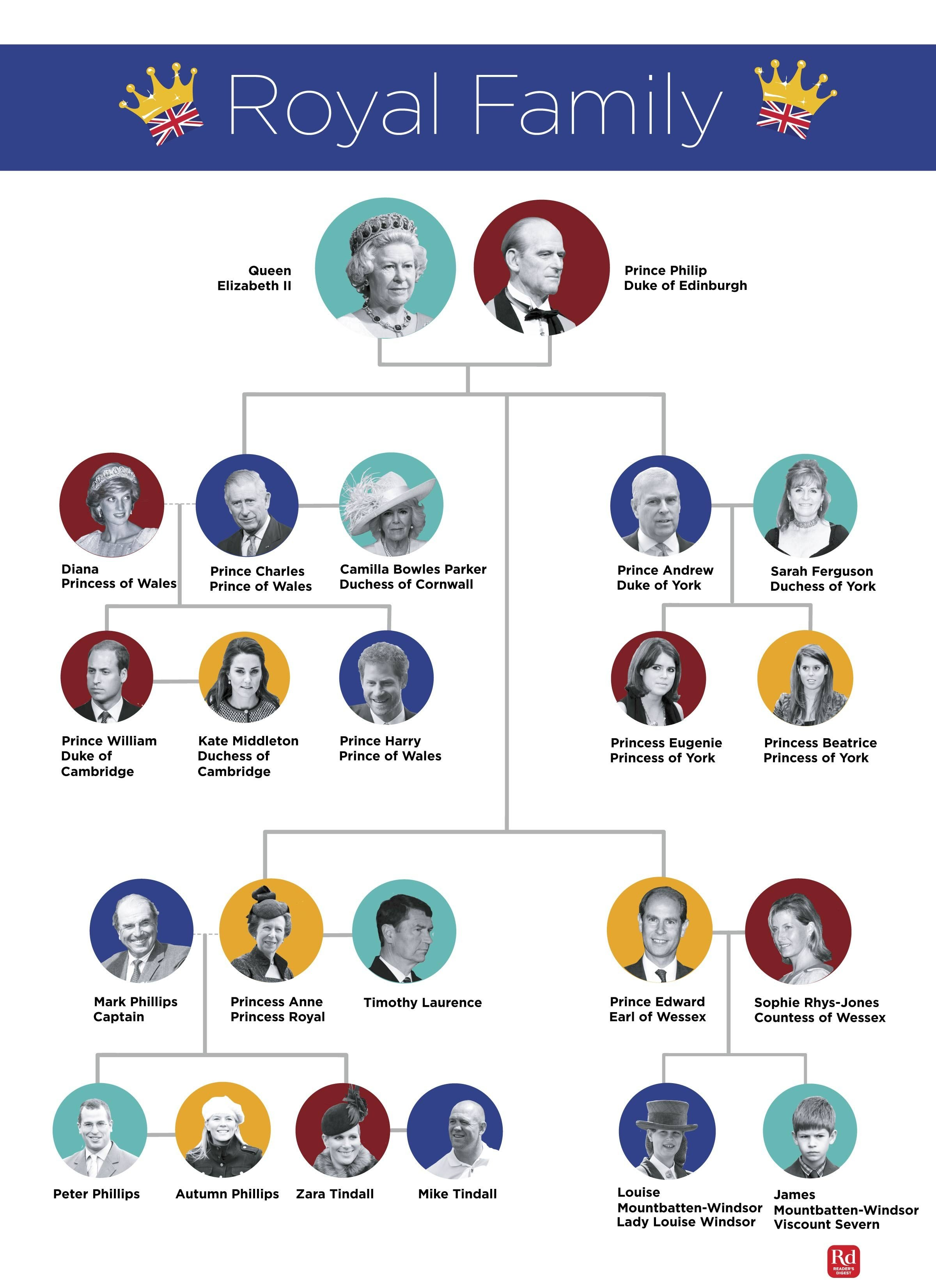 The-Entire-Royal-Family-Tree,-Explained-in-One-Easy-Chart