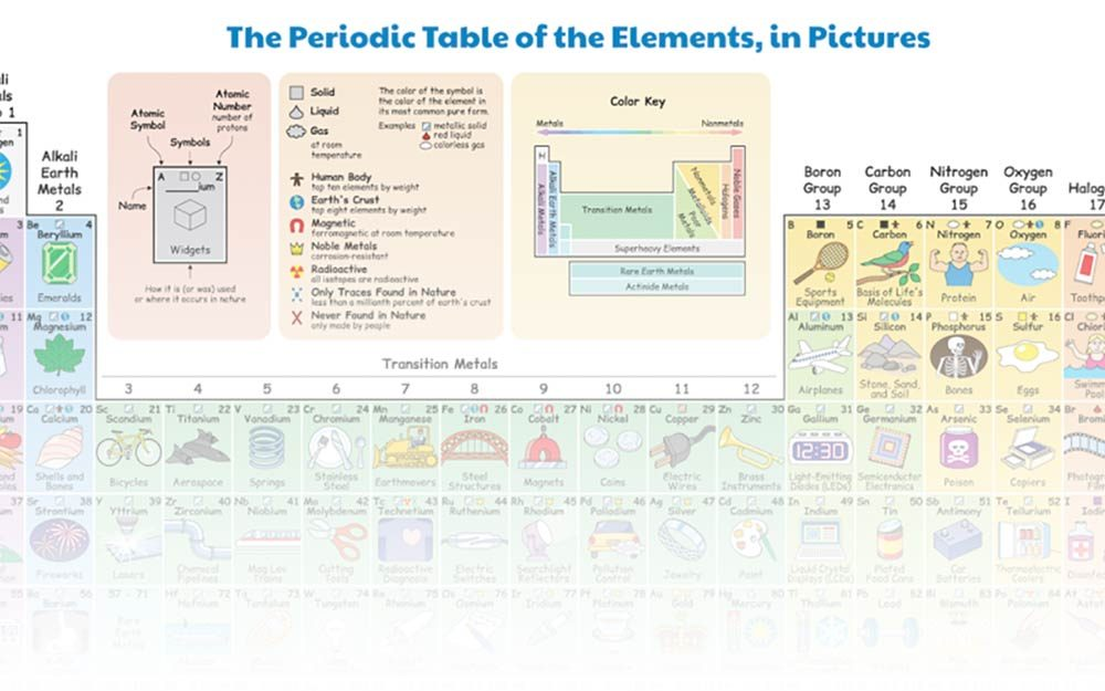 Illustrated Periodic Table Shows How We Use Each Element