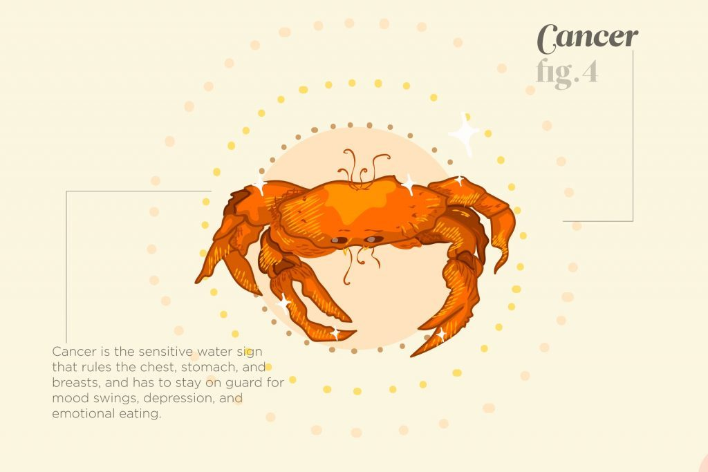 Things-Your-Zodiac-Says-About-Your-Health